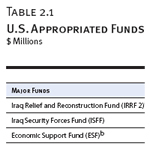 U.S. Appropriated Funds