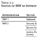 Status of IRRF by Appropriation and Sector