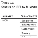 Status of ISFF by Ministry and Sub-Activity Group
