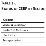 Status of CERP by Sector