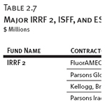 Major IRRF 2, ISFF, and ESF Contractors