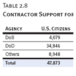 Contractor Support for Iraq