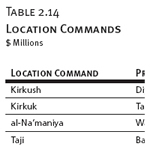 Location Commands