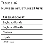 Number of Detainees Affected by the Amnesty Law (2/2008–6/2009)