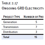 Ongoing GRD Electricity Projects