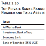Top Private Banks Ranked by Branch Number and Total Assets