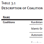Description of Coalitions, Five Largest Political Parties, and Presidential Candidates