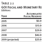 GOI Fiscal and Monetary Reserves