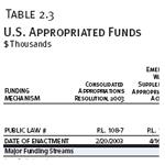 U.S. Appropriated Funds