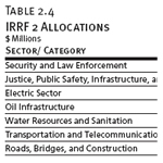 IRRF 2 Allocations