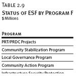 Status of ESF by Program Funding