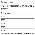 ESF Distribution by Fiscal Year