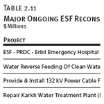 Major Ongoing ESF Reconstruction Projects