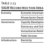 SIGIR Reconstruction Areas and Sectors