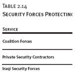 Security Forces Protecting Iraq
