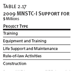 2009 MNSTC-I Support for the MOI