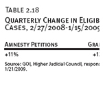 Quarterly Change in Eligible Amnesty Law Cases, 2/27/2008-1/15/2009
