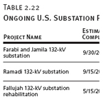 Ongoing U.S. Substation Projects