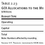 GOI Allocations to the Ministry of Water Resources