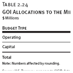 GOI Allocations to the Ministry of Municipalities and Public Works
