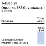 Ongoing ESF Governance Programs