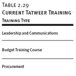 Current Tatweer Training Courses