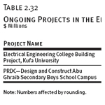 Ongoing Projects in the Education Sector