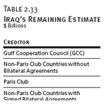 Iraq's Remaining Estimated Debt