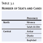 Number of Seats and Candidates, By province