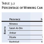 Percentage of Winning Candidates, by Ethnoreligious Group