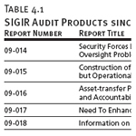 SIGIR Audit Products since 1/30/2009