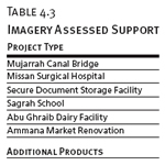 Imagery Assessed Supporting Project Assessments