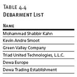 Debarment List