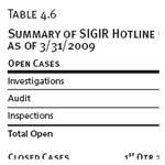 Summary of SIGIR Hotline Cases, as of 3/31/2009