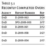 Recently Completed Oversight Reports of Other U.S. Agencies, as of 3/31/2009