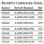 Recently Completed Oversight Reports of Other U.S. Agencies, as of 3/31/2009 (Continued)