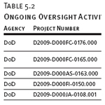 Ongoing Oversight Activities of Other U.S. Agencies, as of 3/31/2009