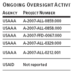 Ongoing Oversight Activities of Other U.S. Agencies, as of 3/31/2009 (Continued)