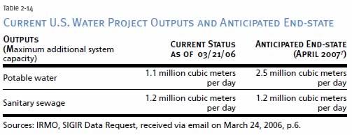 April 2006 Report Tables