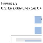 U.S. Embassy-Baghdad Organizational Chart, 7/2009