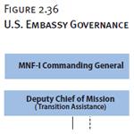 U.S. Embassy Governance Programs Organizational Chart