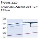 Economy—Status of Funds