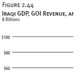 Iraqi GDP, GOI Revenue, and GOI Budget