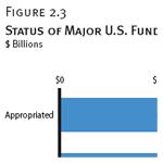 Status of Major U.S. Funds