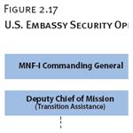 U.S. Embassy Security Operations Organizational Chart