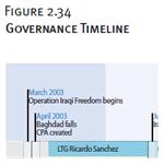 Governance Timeline