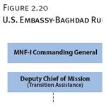 U.S. Embassy-Baghdad Rule of Law Organizational Chart