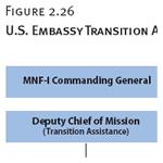 U.S. Embassy Transition Assistance Organizational Chart