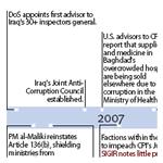 Anticorruption Timeline