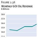 Monthly GOI Oil Revenue
